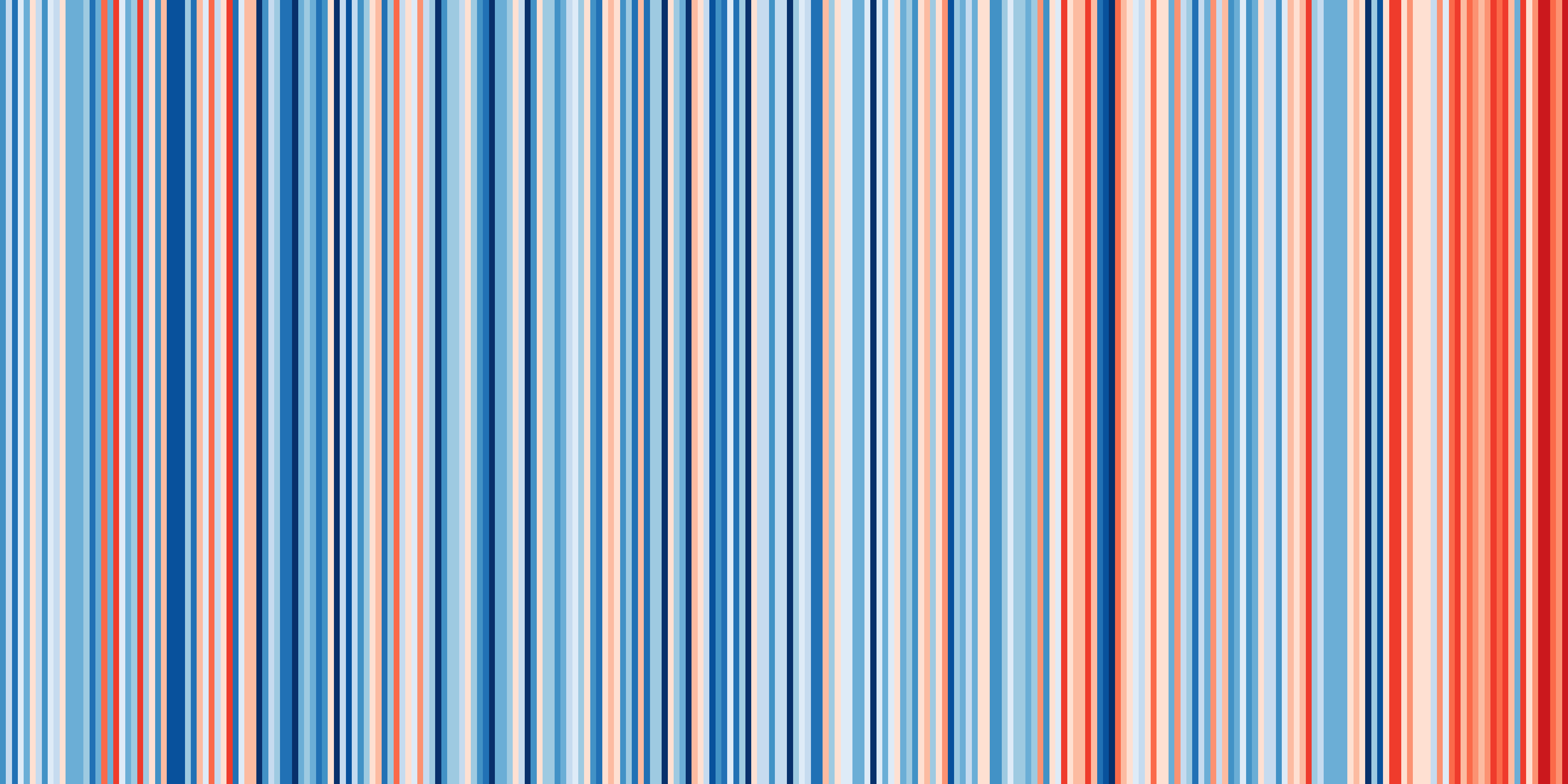 Show your stripes temperaturändringar Stockholm 1756-2018
